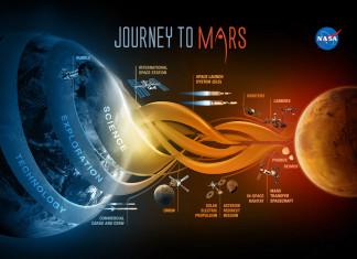 Kế hoạch khám phá sao Hỏa rất công phu và tốn kém