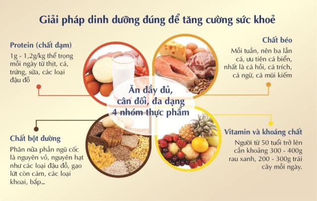 Thực phẩm ăn uống sau khi tập luyện rất quan trọng