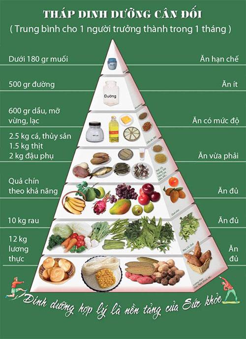 Chế độ ăn hợp lý cho người tập gym - Cách tăng cường thể lực nhanh nhất